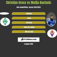 Christian Gross vs Matija Nastasic h2h player stats