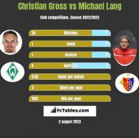 Christian Gross vs Michael Lang h2h player stats