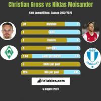 Christian Gross vs Niklas Moisander h2h player stats