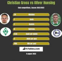 Christian Gross vs Oliver Huesing h2h player stats