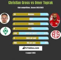Christian Gross vs Omer Toprak h2h player stats