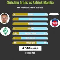 Christian Gross vs Patrick Mainka h2h player stats