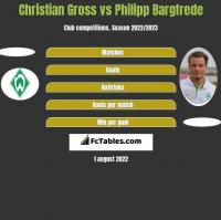 Christian Gross vs Philipp Bargfrede h2h player stats