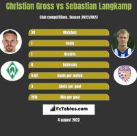 Christian Gross vs Sebastian Langkamp h2h player stats
