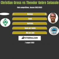 Christian Gross vs Theodor Gebre Selassie h2h player stats