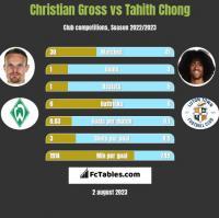 Christian Gross vs Tahith Chong h2h player stats