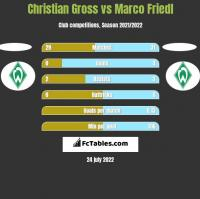 Christian Gross vs Marco Friedl h2h player stats
