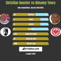 Christian Guenter vs Almamy Toure h2h player stats