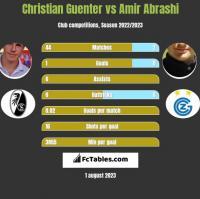 Christian Guenter vs Amir Abrashi h2h player stats