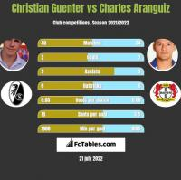 Christian Guenter vs Charles Aranguiz h2h player stats