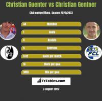 Christian Guenter vs Christian Gentner h2h player stats