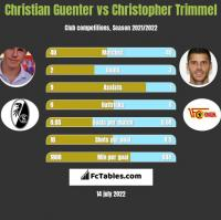 Christian Guenter vs Christopher Trimmel h2h player stats