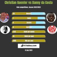 Christian Guenter vs Danny da Costa h2h player stats