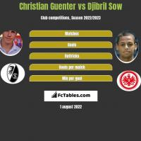 Christian Guenter vs Djibril Sow h2h player stats