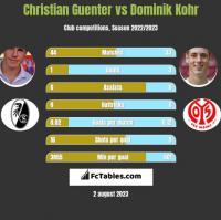Christian Guenter vs Dominik Kohr h2h player stats