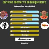 Christian Guenter vs Dominique Heintz h2h player stats