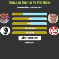 Christian Guenter vs Eric Durm h2h player stats