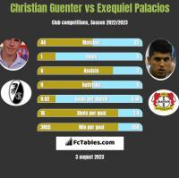 Christian Guenter vs Exequiel Palacios h2h player stats
