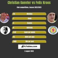 Christian Guenter vs Felix Kroos h2h player stats