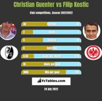 Christian Guenter vs Filip Kostic h2h player stats