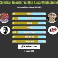 Christian Guenter vs Gian-Luca Waldschmidt h2h player stats