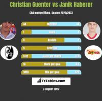 Christian Guenter vs Janik Haberer h2h player stats