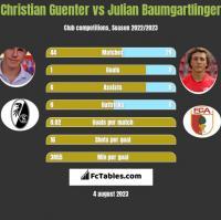 Christian Guenter vs Julian Baumgartlinger h2h player stats