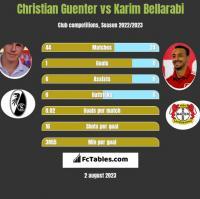 Christian Guenter vs Karim Bellarabi h2h player stats