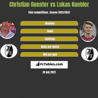 Christian Guenter vs Lukas Kuebler h2h player stats