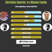 Christian Guenter vs Manuel Gulde h2h player stats
