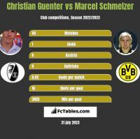 Christian Guenter vs Marcel Schmelzer h2h player stats