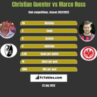Christian Guenter vs Marco Russ h2h player stats