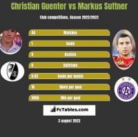 Christian Guenter vs Markus Suttner h2h player stats
