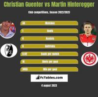 Christian Guenter vs Martin Hinteregger h2h player stats