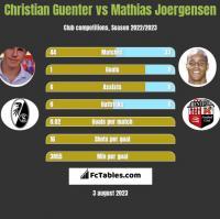 Christian Guenter vs Mathias Joergensen h2h player stats