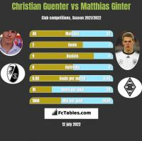 Christian Guenter vs Matthias Ginter h2h player stats