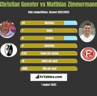 Christian Guenter vs Matthias Zimmermann h2h player stats
