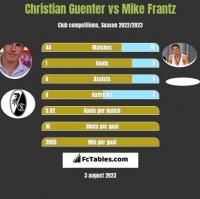 Christian Guenter vs Mike Frantz h2h player stats