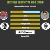 Christian Guenter vs Nico Elvedi h2h player stats