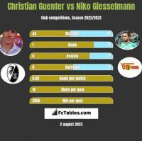 Christian Guenter vs Niko Giesselmann h2h player stats