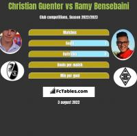 Christian Guenter vs Ramy Bensebaini h2h player stats