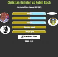 Christian Guenter vs Robin Koch h2h player stats
