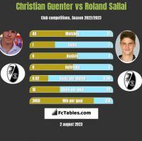 Christian Guenter vs Roland Sallai h2h player stats
