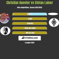 Christian Guenter vs Stefan Lainer h2h player stats