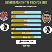 Christian Guenter vs Vincenzo Grifo h2h player stats