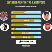 Christian Guenter vs Kai Havertz h2h player stats