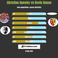 Christian Guenter vs Kevin Danso h2h player stats