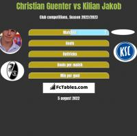 Christian Guenter vs Kilian Jakob h2h player stats