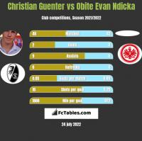 Christian Guenter vs Obite Evan Ndicka h2h player stats