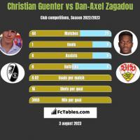 Christian Guenter vs Dan-Axel Zagadou h2h player stats